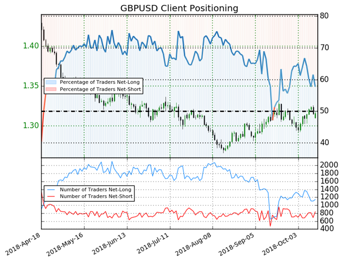 GBP/USD: Weekly Short Positions Increase 14% Sparking Bullish Bias