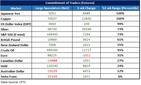 CFTC CoT positioning stats