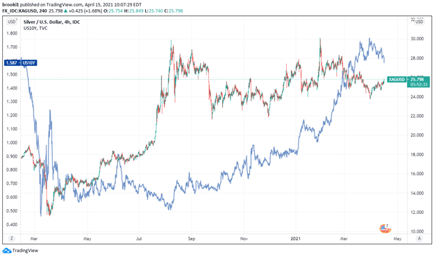 Silver, XAG, US 10yr Yields, US Yields, Silver and Yields, TradingView