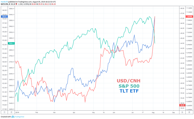 S&P 500 price chart to TLT ETF, and USDCNH chart