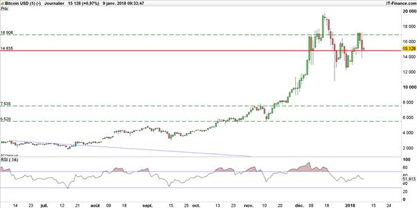 Le cours du Bitcoin s'essouffle, Ethereum bientôt à 2 000$ ?
