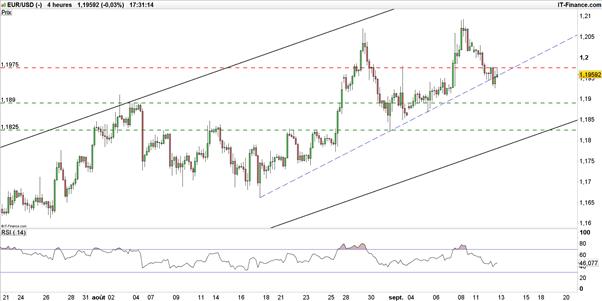 EUR/USD : l'eurodollar attend-il l'inflation américaine pour repartir ?