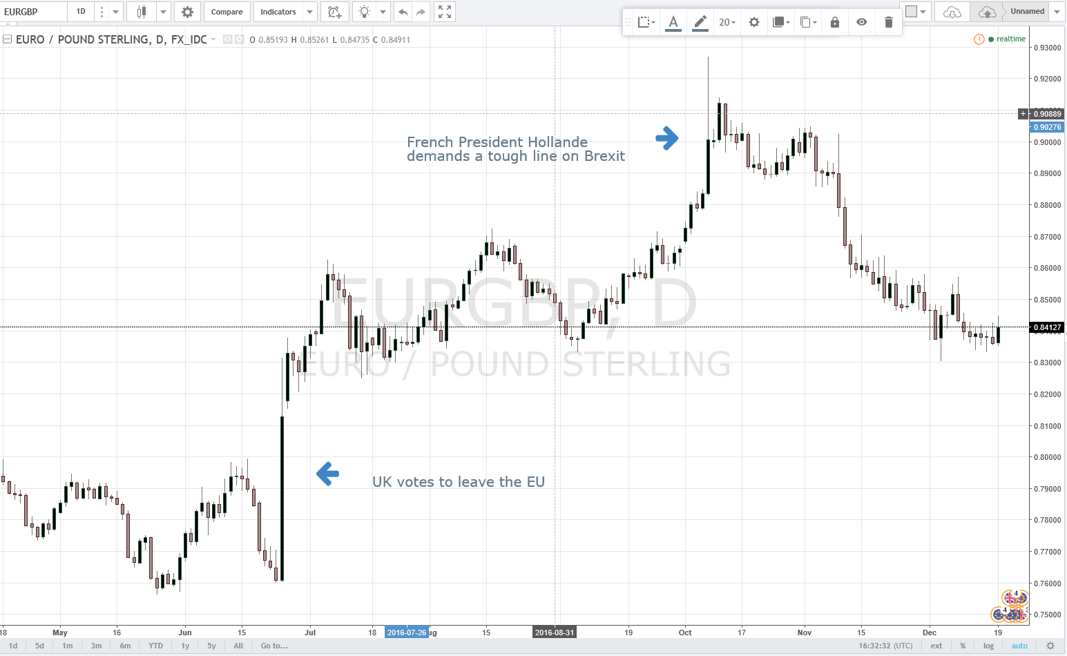Se prevé una probable recuperación del GBP en contra del EUR en 2017