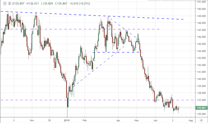 Dollar Tumble Halted by CPI, Dow Ignores Fresh Trade War Threats Beyond US-China