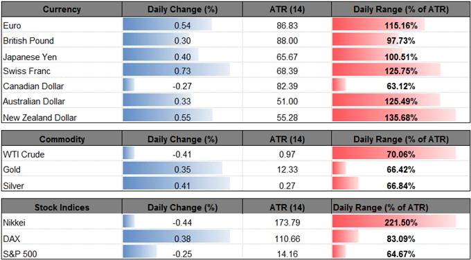EUR USD Initiates Bearish Sequence RSI Flashes Textbook Sell Signal