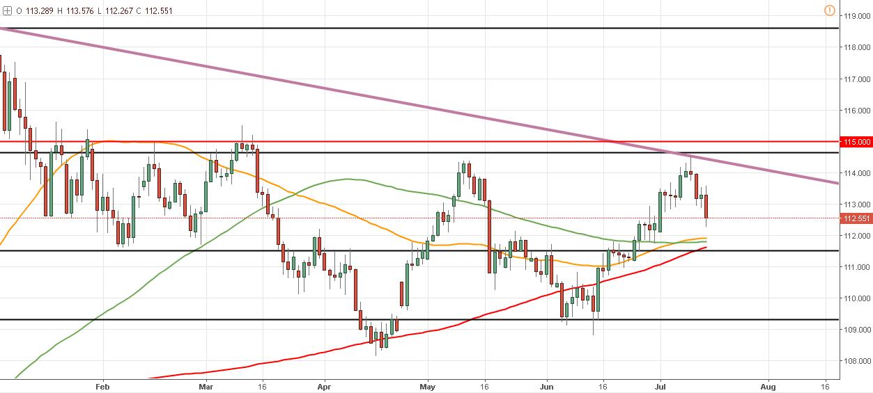 El USD/JPY animara de la próxima semana y podría cambiar de tendencia - ¿Cómo?