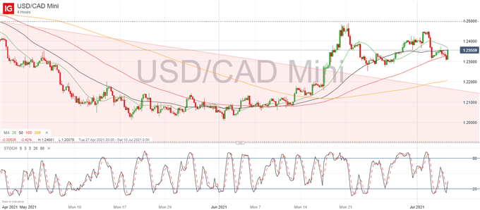 OPEC+ Delay Keeps CAD Supported, USD Picks Up Momentum Ahead of ISM and Fed Meeting Minutes