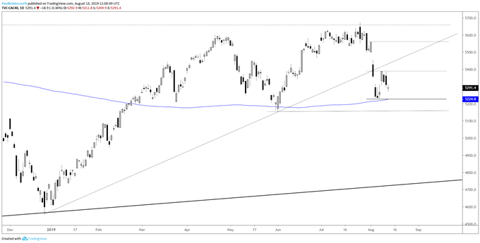 DAX 30 & CAC 40 Technical Outlook Remains Weak