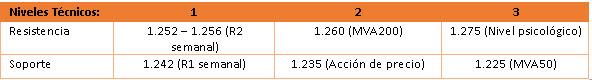 ORO se posiciona en resistencia clave 1.250 usd/oz previa a PMI manufacturero China