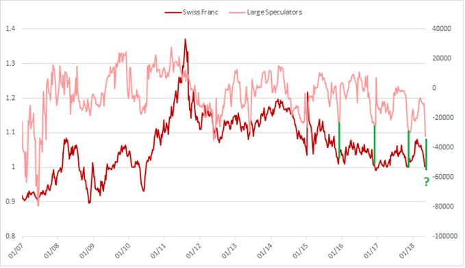 """مراكز المتداولين الكبار غير التجاريين على زوج العملات الدولار الأمريكي مقابل الفرنك السويسري USDCHF، """"ناقشنا ذلك في السابق"""""""
