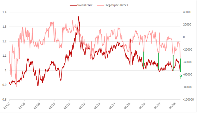 USDCHF large speculator positioning, 'been here before'