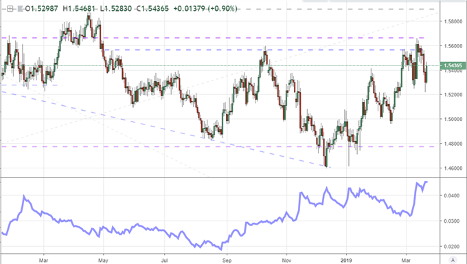 British Pound Volatility Continues and a Break Is Inevitable…