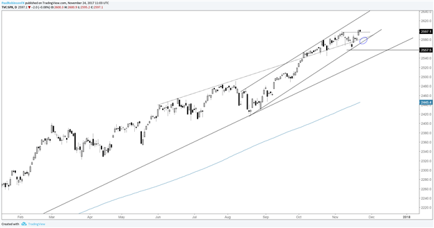S&P 500 Technical Outlook: 'Dip-trip' Buyers Waiting