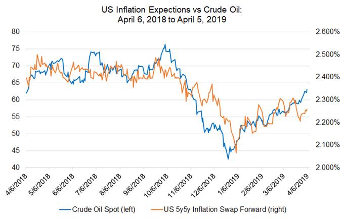 US-Dollar – Wochenprognose: EZB-Sitzung, US-Inflation, Fed-Protokoll kommen