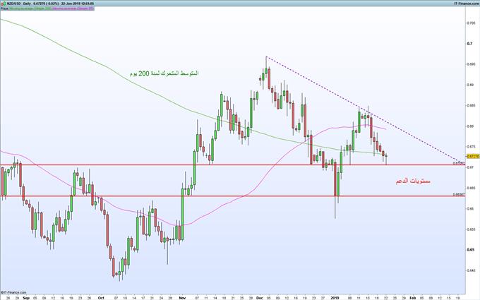 تراجع أسعار الدولار النيوزلندي مقابل الامريكي لليوم السابع على التوالي