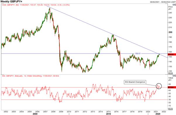 British Pound (GBP) Latest: GBP/USD Within Range, GBP/JPY Eyes Key Levels