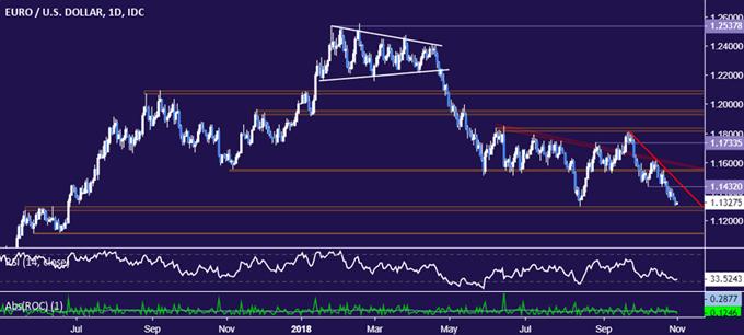 EUR/USD Technical Analysis: Critical Long-Term Support Broken