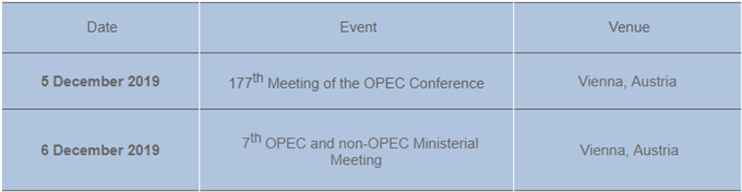 Image of OPEC meeting