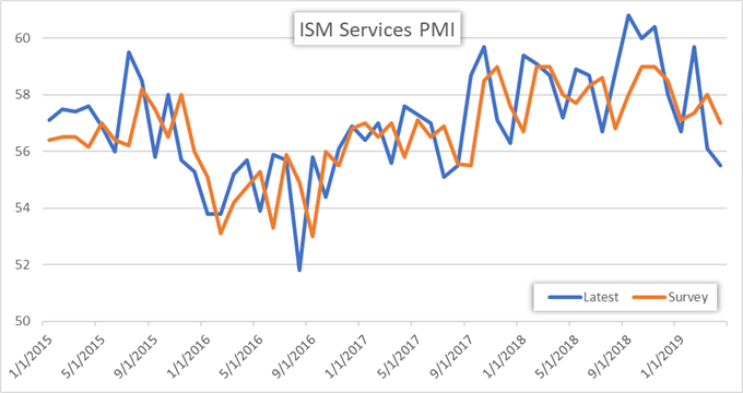 ISM Services Index Price Chart April 2019