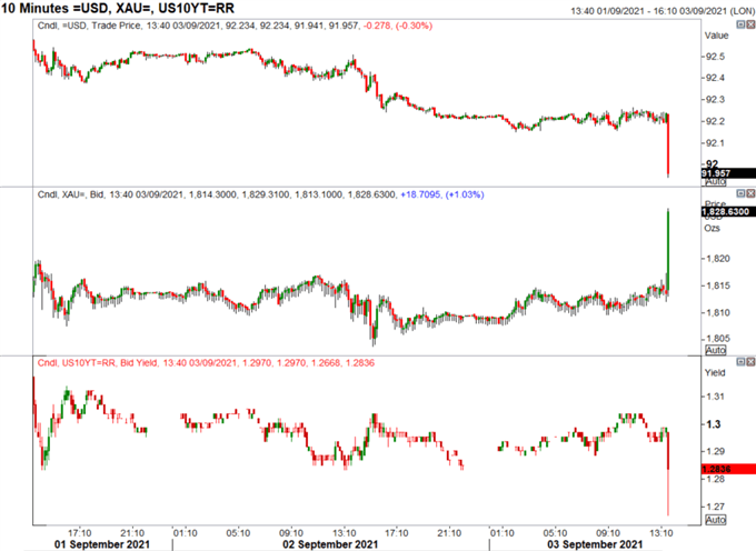 US Dollar Drops, Gold Spikes Initially on NFP Headline Shock