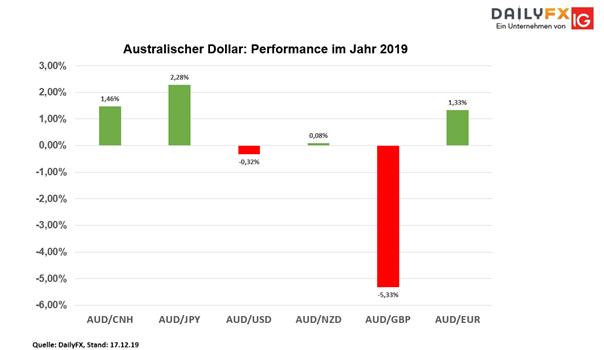 wechselkurs euro australische dollar prognose