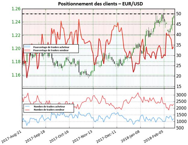 EUR/USD: Depuis le changement de positionnement, la paire a augmenté de 18,3%