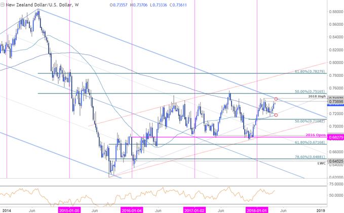 NZD/USD-Kurschart – Wöchentlicher Zeitrahmen