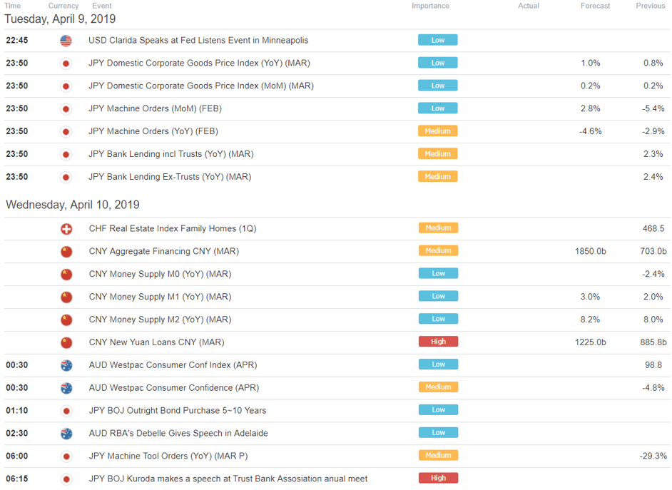 S&P 500 Drops Reversal Warning, Equities Brace. Yen to ...