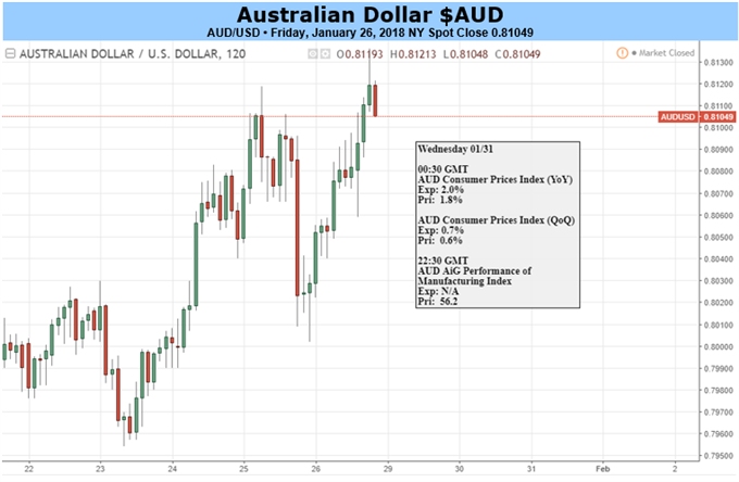 Australian Dollar Could Give Ground if US Data Prompt Rethink