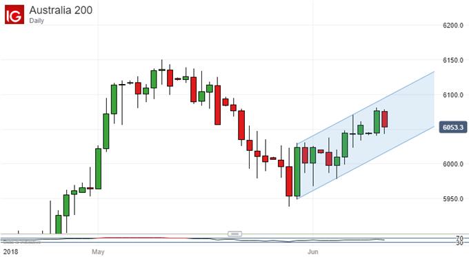 ASX 200 - daily chart
