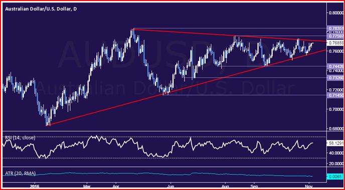 Análisis técnico de AUD/USD: ¿Esperando un punto de ruptura?