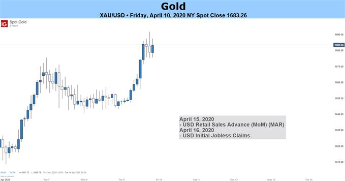 XAUUSD Gold Price Table