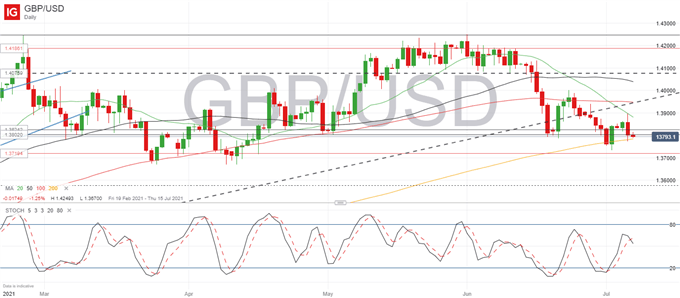 GBP/USD Showing Indecision Ahead of FOMC Minutes