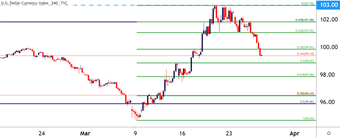 US Dollar Four-Hour Price Chart