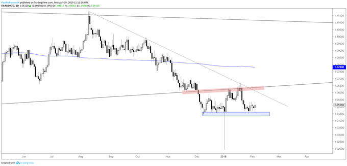 AUD/NZD daily chart, watch support