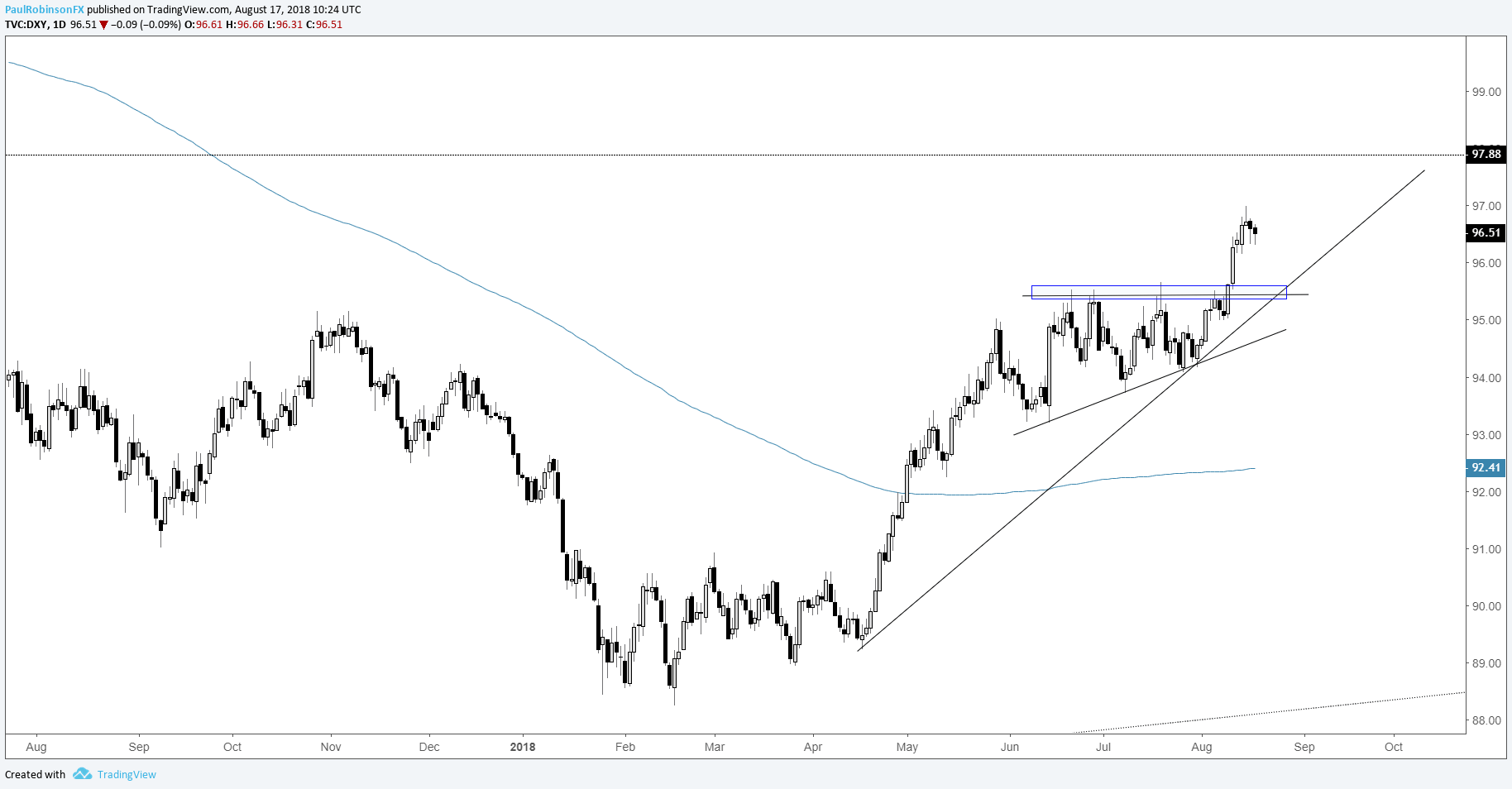 US Dollar Index DXY Daily Chart