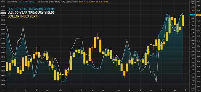 us treasury yields vs dxy