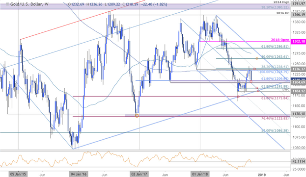Gold Weekly Technical Outlook: Budding Breakout Caught at Range Support?
