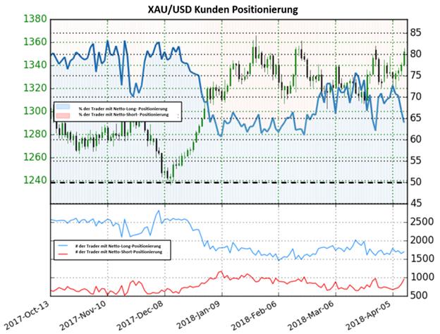 Gold: Die Anzahl der Anleger, die Netto-Short positioniert sind steigt im Vergleich zur Vorwoche um 31,9%