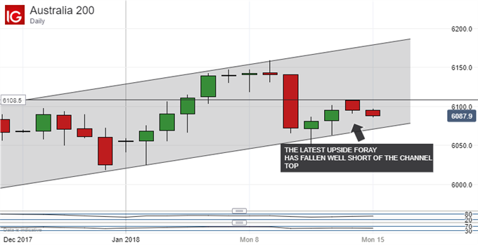 ASX 200 Technical Analysis: Uptrend Threatened But Sill Holding