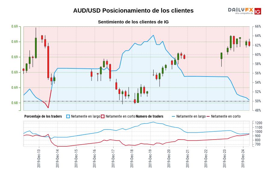 Sentimiento (AUD/USD): Los traders operan en corto en AUD/USD por primera vez desde dic. 13, 2019 cuando la cotización se ubicaba en 0,69.
