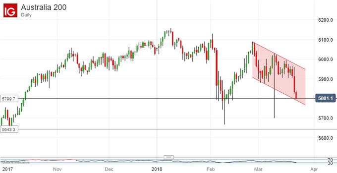 Asian Stocks Broadly Punished, ASX 200 Hits Key February Lows