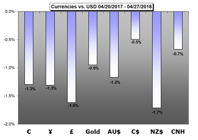 Major Currency performance versus US Dollar