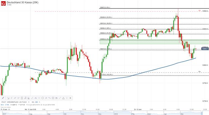 DAX, EURUSD, FED, Daimler AG, Gold, Bitcoin - Marktüberblick|DailyFX