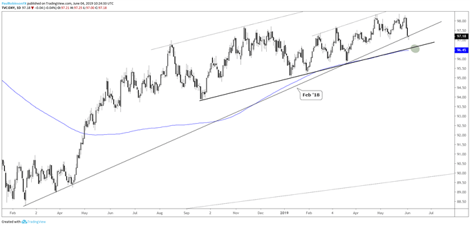 Dollar Chart Buckles; EURUSD, GBPUSD, and Gold Rate Outlook