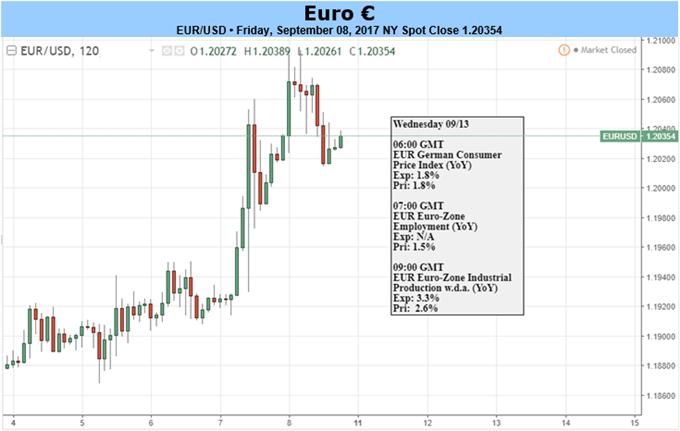 زوج العملات اليورو مقابل الدولار الأمريكي EUR/USD يظل قيد الطلب قبيل اجتماع لجنة السوق المفتوحة الفيدرالية في الوقت الذي يكشف فيه البنك المركزي الأوروبي عن خطة ما بعد التيسير الكمي