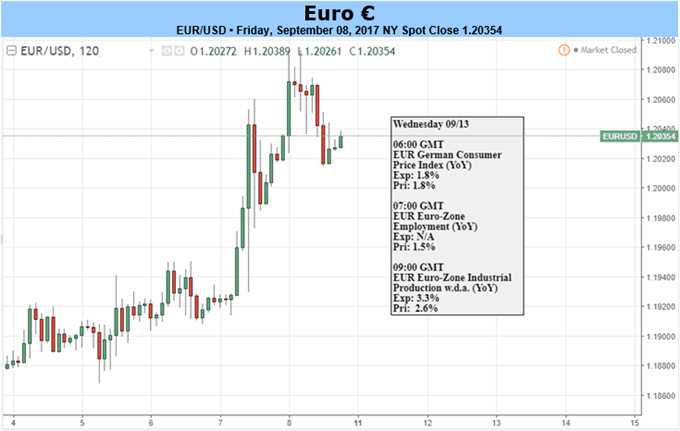 EUR/USD to Stay Bid Ahead of FOMC as ECB Unveils Post-QE Game Plan
