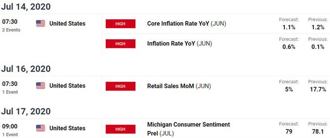 Key US / Mexico Data Releases - Dollar / Peso Economic Calendar - USD/MXN Event Risk