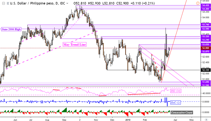 USD/IDR Technical Outlook Bearish. USD/PHP, USD/SGD Seem Bullish