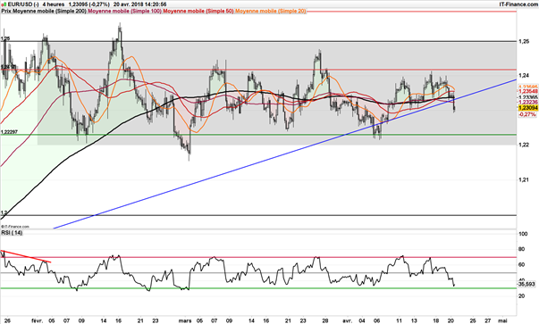 Le cours de l'EUR/USD teste une oblique haussière de long terme